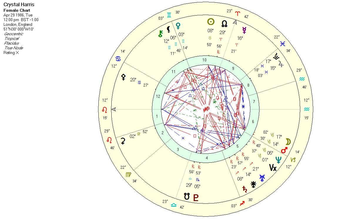 A Little About Hugh Hefner Astrology Expressed