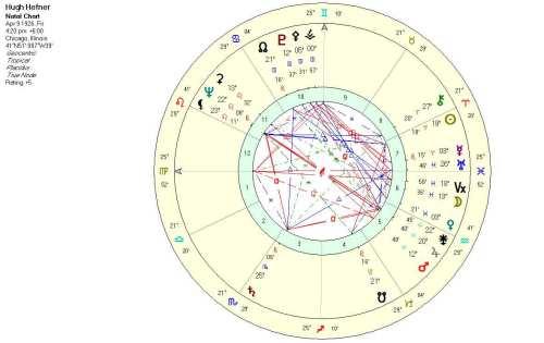 Hugh Hefner Natal Chart